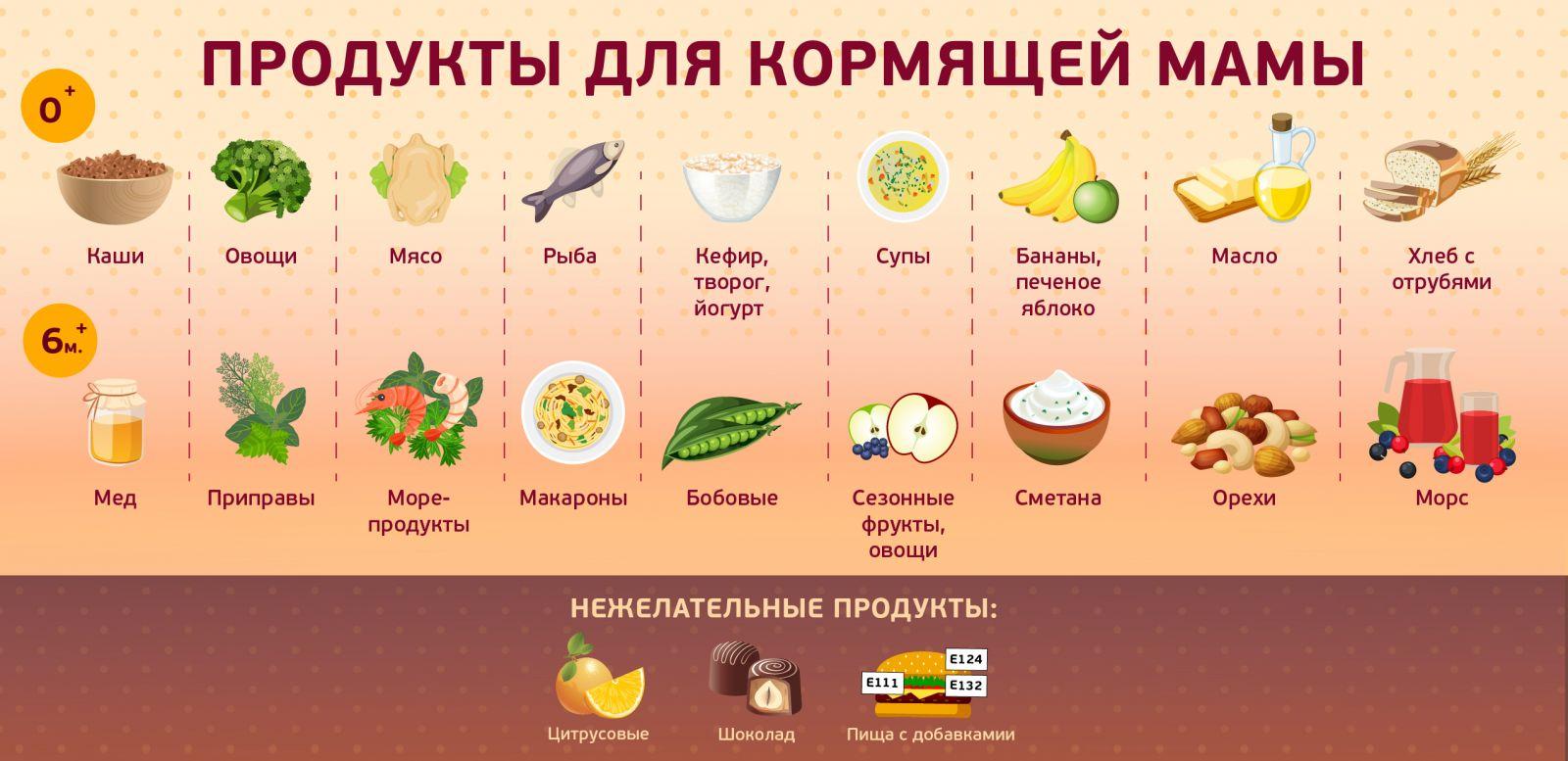 Что кушать кормящей маме